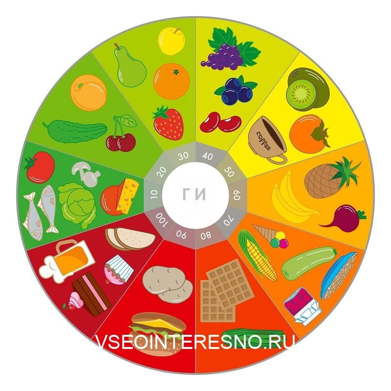 foods-with-different-glycemic-index-chart